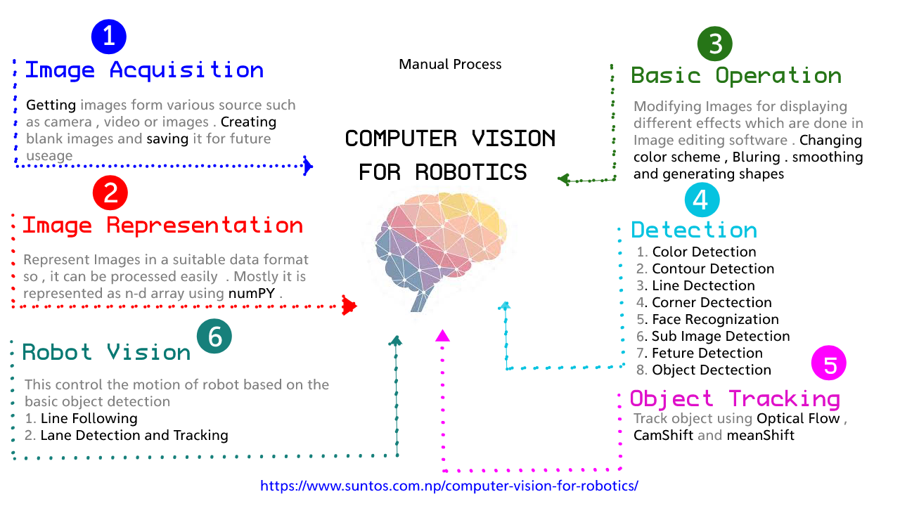 Computer Vision for Robotics steps